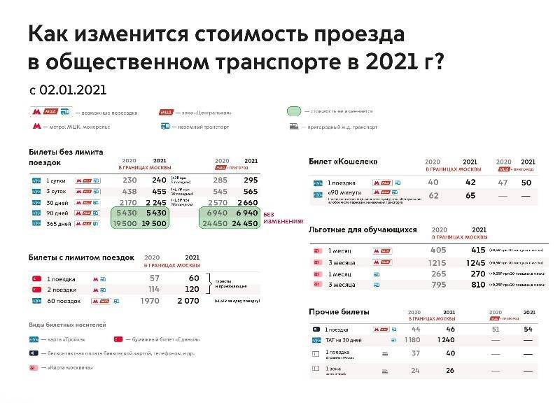 Изменение тарифов на городской транспорт вМоскве с2021года. Длястудентов цены выросли на2%