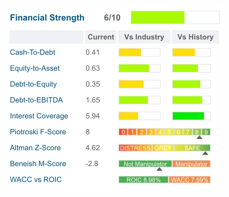 Финансовые показатели RS. Источник: gurufocus.com