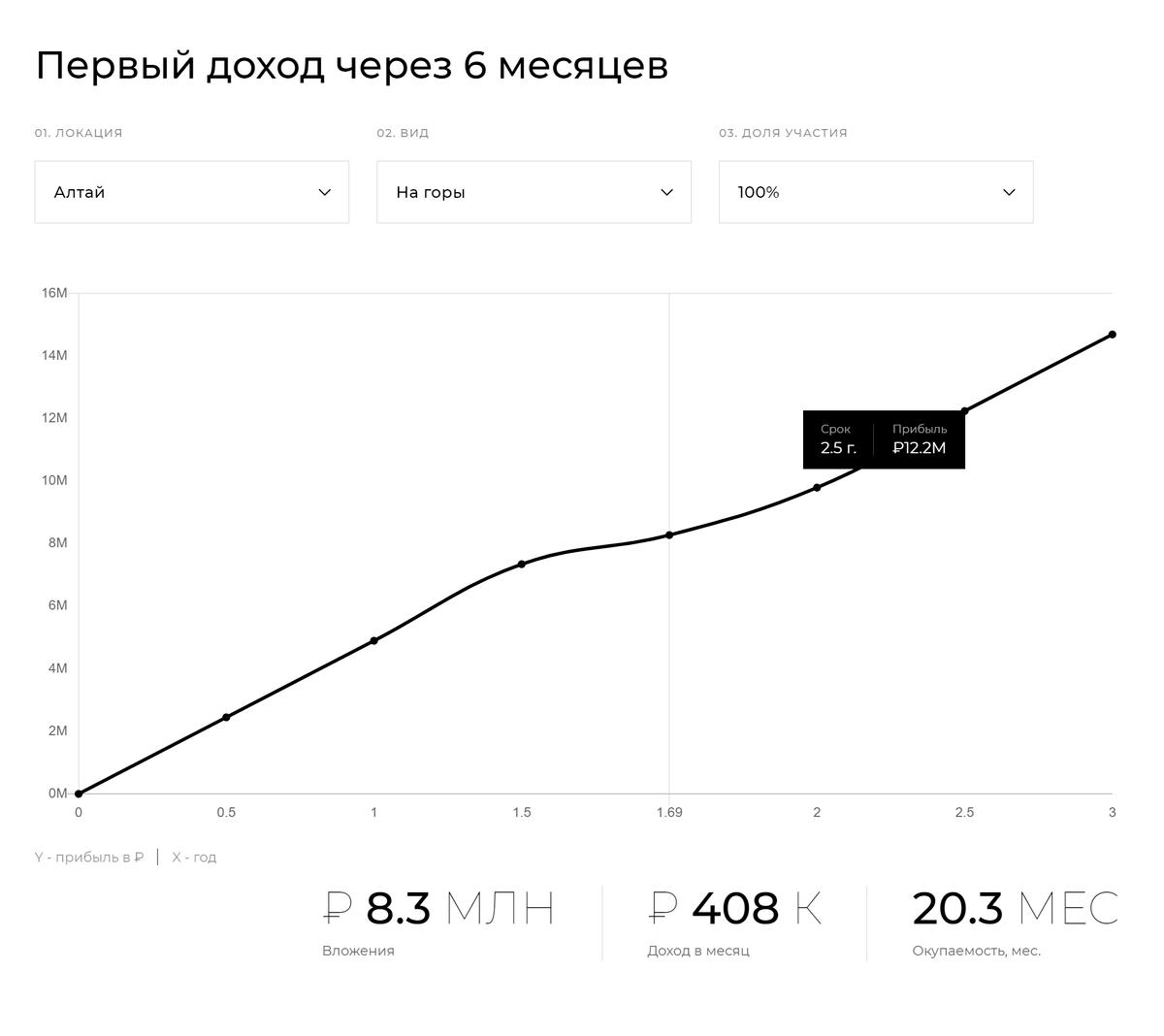 По расчетам Escapenow, полностью выкупленный за 8,3млн рублей дом на Алтае будет приносить 408тысяч в месяц. Это доходность уровня 60% в год, а не 12—22%, каккомпания обещает на сайте