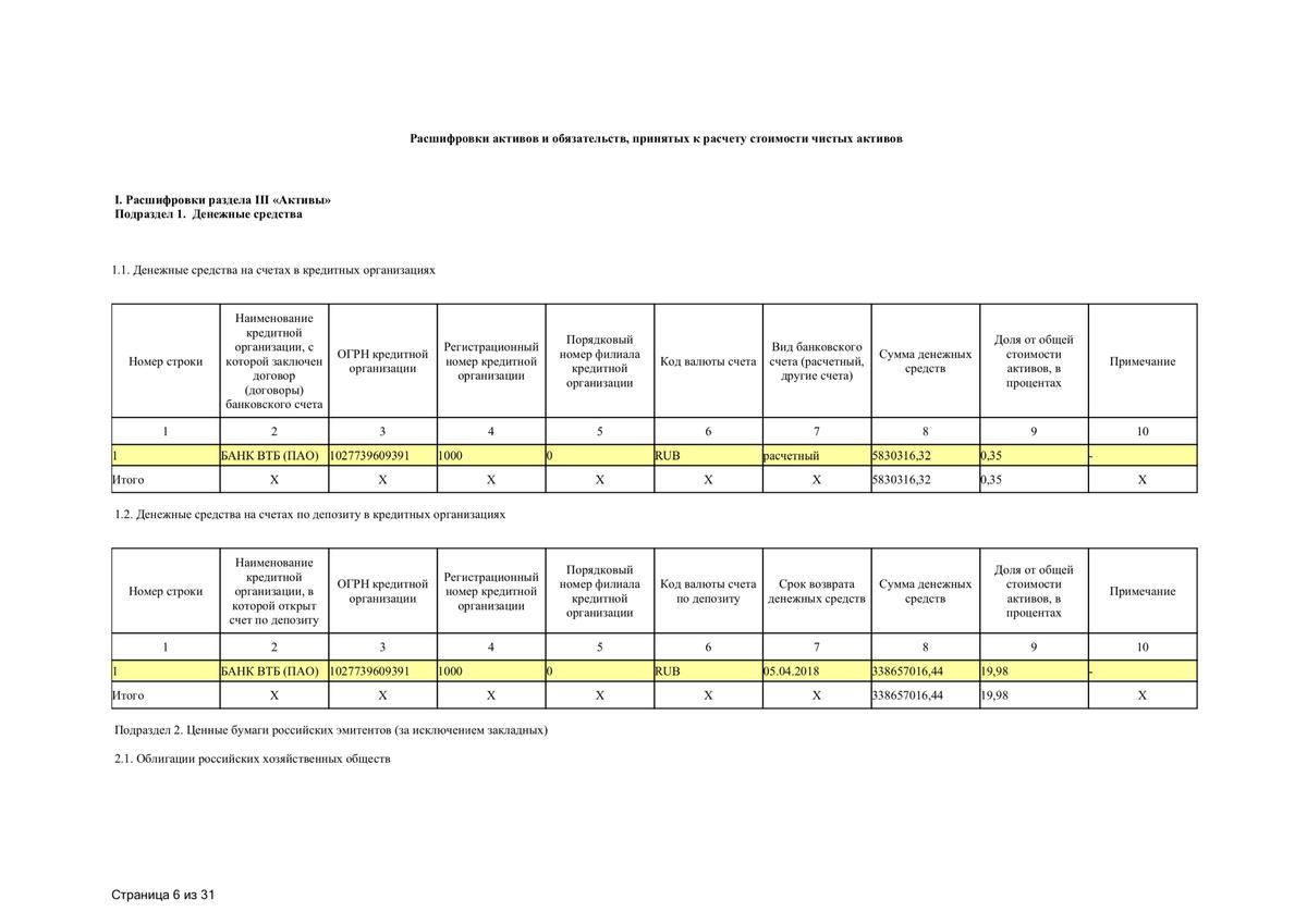 В первом подразделе расшифровки СЧА указываются деньги на расчетных и депозитных счетах в банках. В примере видно, что у фонда есть один расчетный счет в банке ВТБ длятекущей деятельности и один депозит, тоже в ВТБ. Ценных бумаг в фонде нет, поэтому второй и третий подразделы пустые
