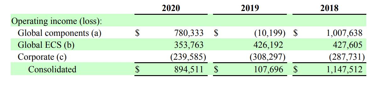 Операционная прибыль компании по сегментам в тысячах долларов. Источник: годовой отчет компании, стр.75(76)