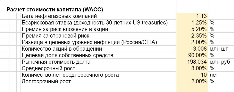 Часть таблицы с расчетом стоимости капитала