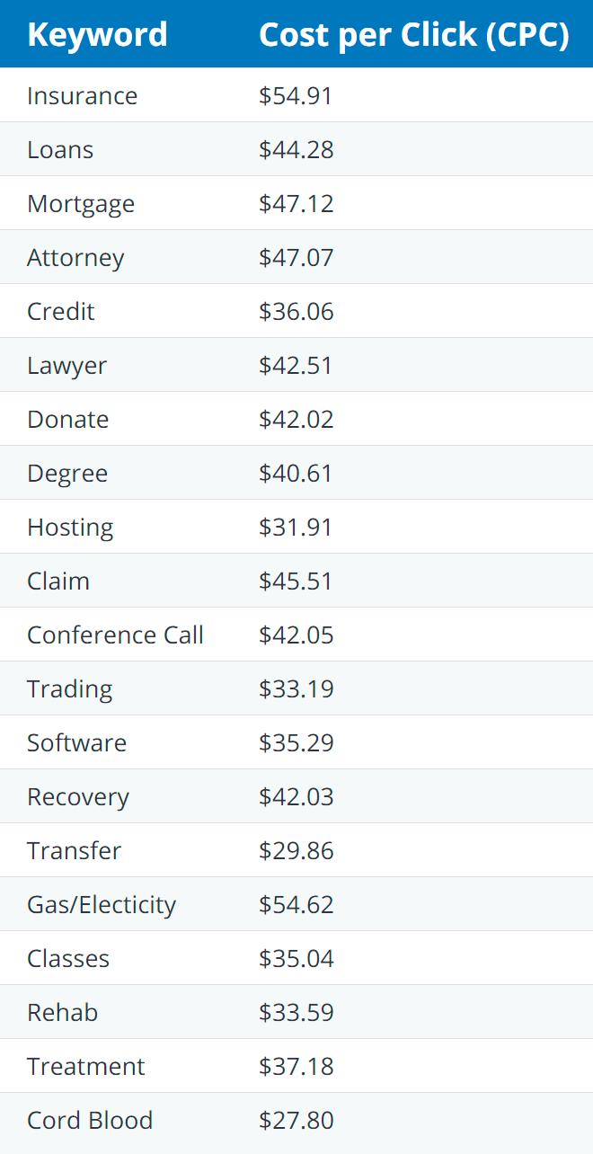 Больше всего платят за переход по рекламе страхования, кредитов, юридической помощи, инвестиций и медицины. За переход по рекламе каких-нибудь заведений общепита и продуктовых магазинов на моем сайте обычно платили меньше 0,1$ (7,5<span class=ruble>Р</span>)