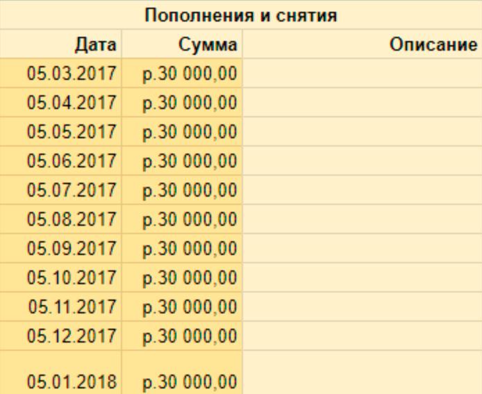 Таблица вкладов