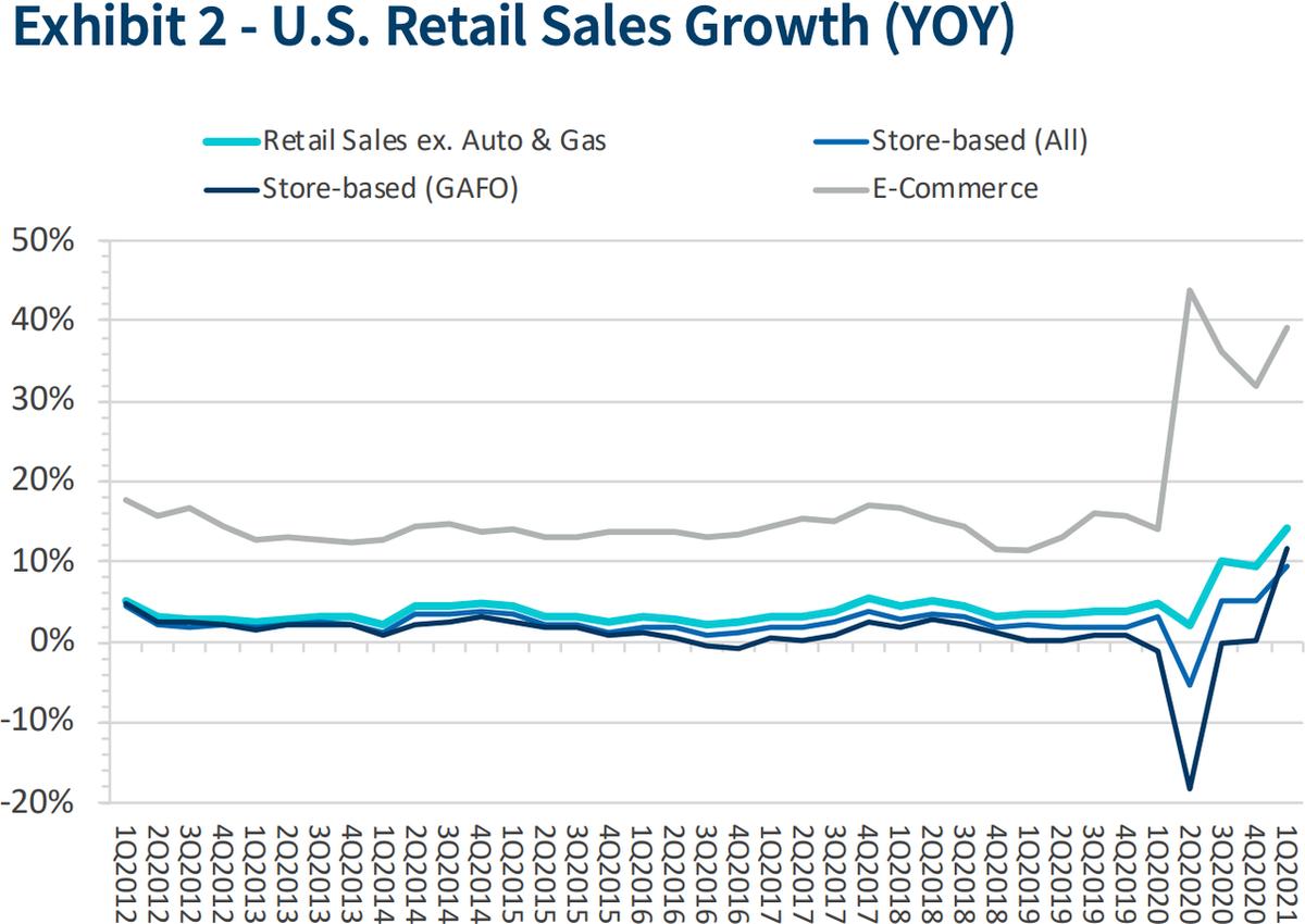 Рост розничных продаж в США по категориям в процентах. Сравнение с периодом годом ранее. Бирюзовый — розница безавтомобилей и бензина, темно-синий — обычные магазины с потребительскими товарами, синий — все магазины, серый — онлайн-коммерция. Источник: FTI Consulting, 2021 Online Retail Forecast Report, стр.3