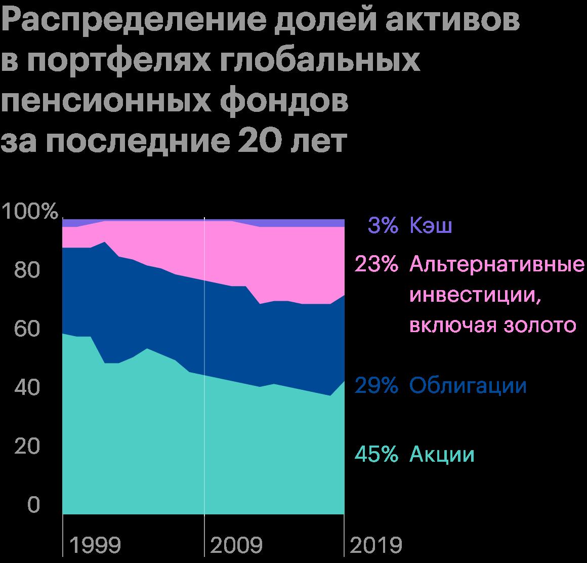 Доля нетрадиционных активов в портфелях глобальных пенсионных фондов увеличилась в среднем с 7% в 1999году до 23% в 2019году. Похожий паттерн наблюдается и в портфелях частных инвесторов. Источник: GoldHub