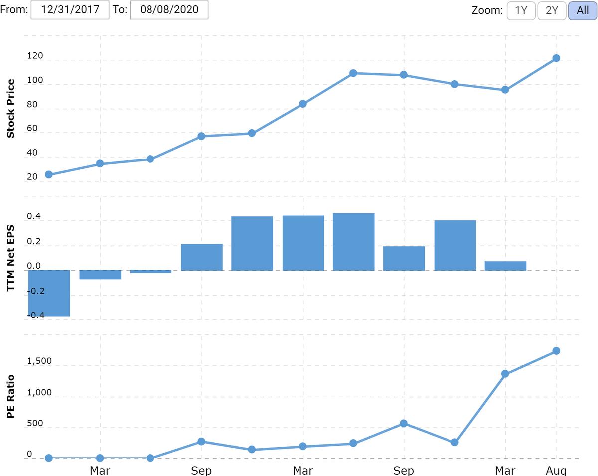 Цена акции в долларах, прибыль на акцию за последние 12 месяцев, P / E. На графике нет данных за убыточный 2 квартал 2020. Источник: Macrotrends