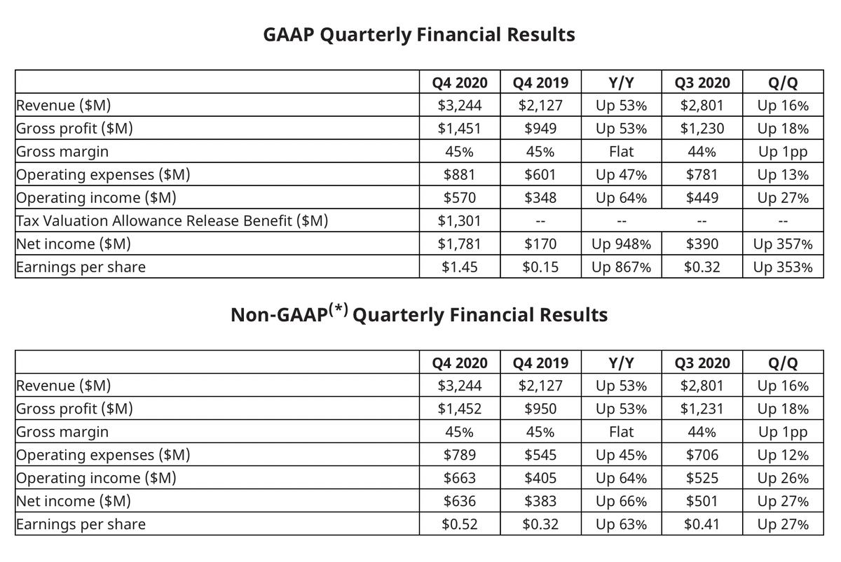 Квартальные результаты компании в долларах и процентах. Источник: сайт компании
