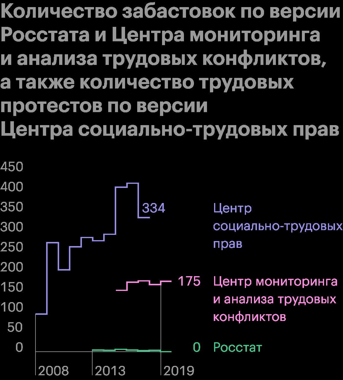 Источник: Росстат, ЦМиАТК и ЦСТП