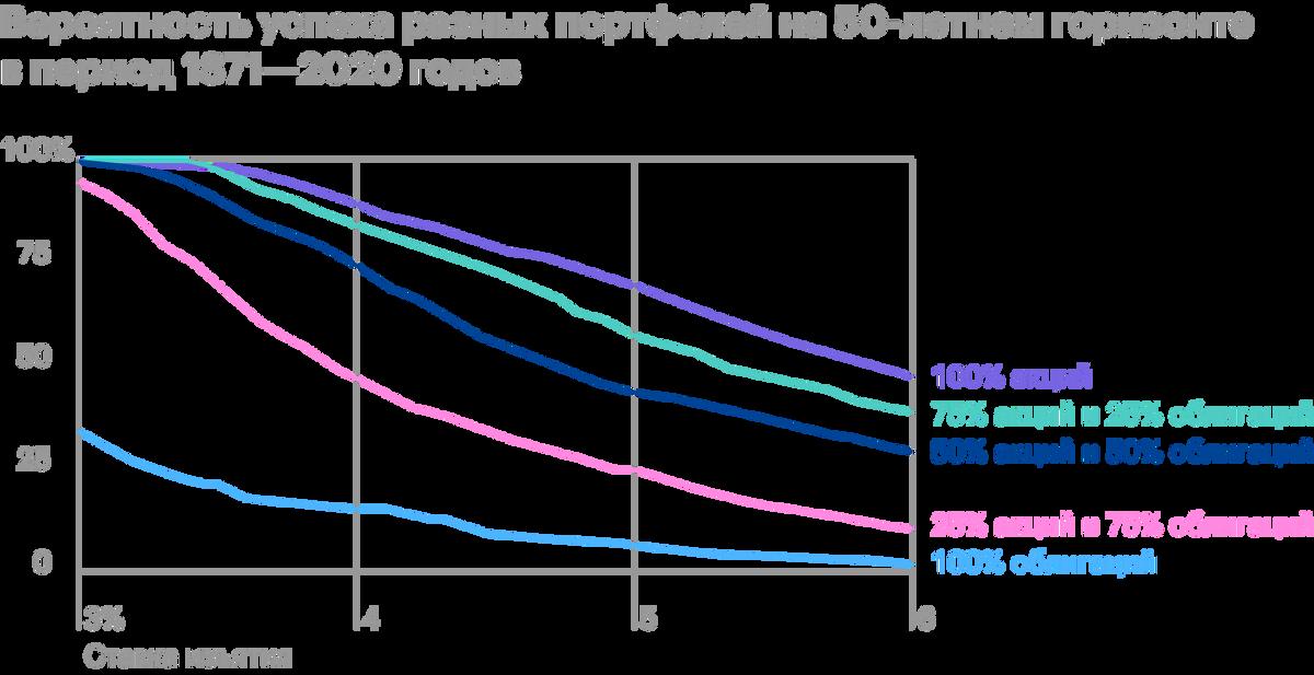 Показатели успеха на горизонте 50 лет. Если в портфеле менее 50% акций, то ставку придется сдвинуть ниже 3%. Дляпортфеля 75/25 и варианта на 100% из акций SWR — 3,5%. Источник: Poor Swiss