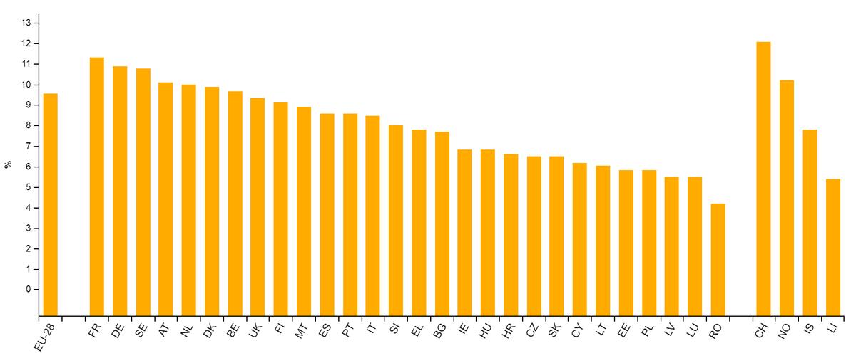Расходы на здравоохранение в разных странах Европы. Для ЕС у Франции лучший показатель: 11,5% от ВВП. Она уступает только Швейцарии (12,5%), которая не входит в союз. Источник: Евростат