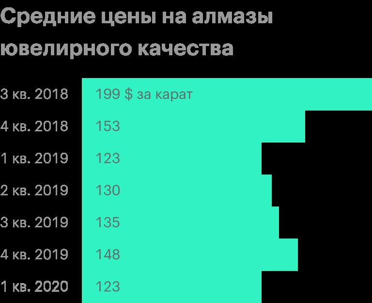 Источник: пресс-релиз «Алросы» за 1 квартал 2020 года, стр. 8