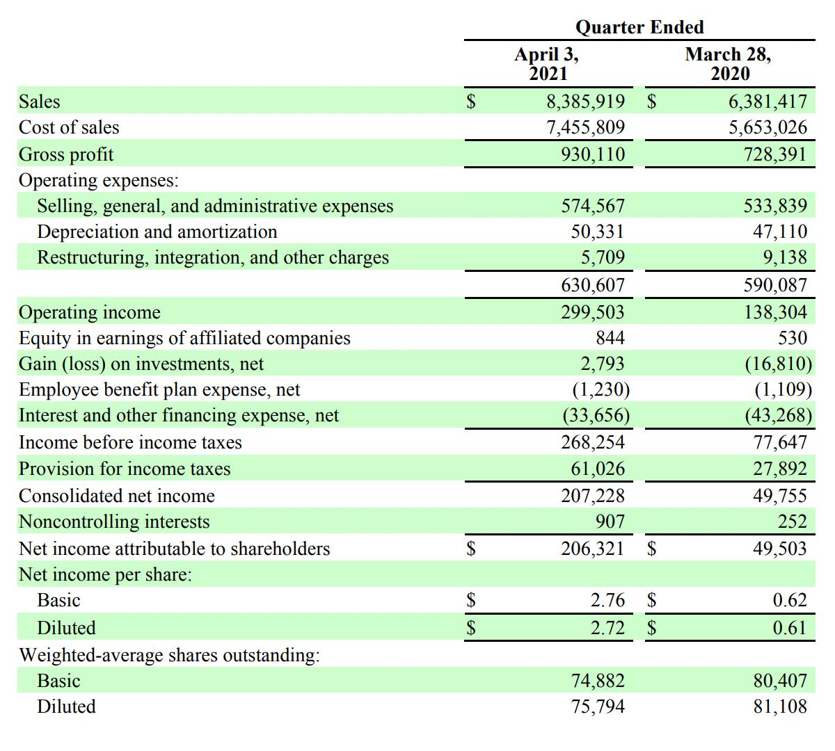 Квартальный результат компании в тысячах долларов. Источник: квартальный отчет компании, стр.3