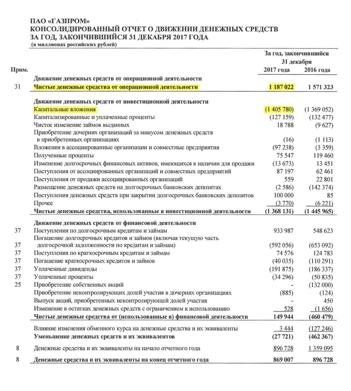 Страница 10 отчета «Газпрома» за 2017 год