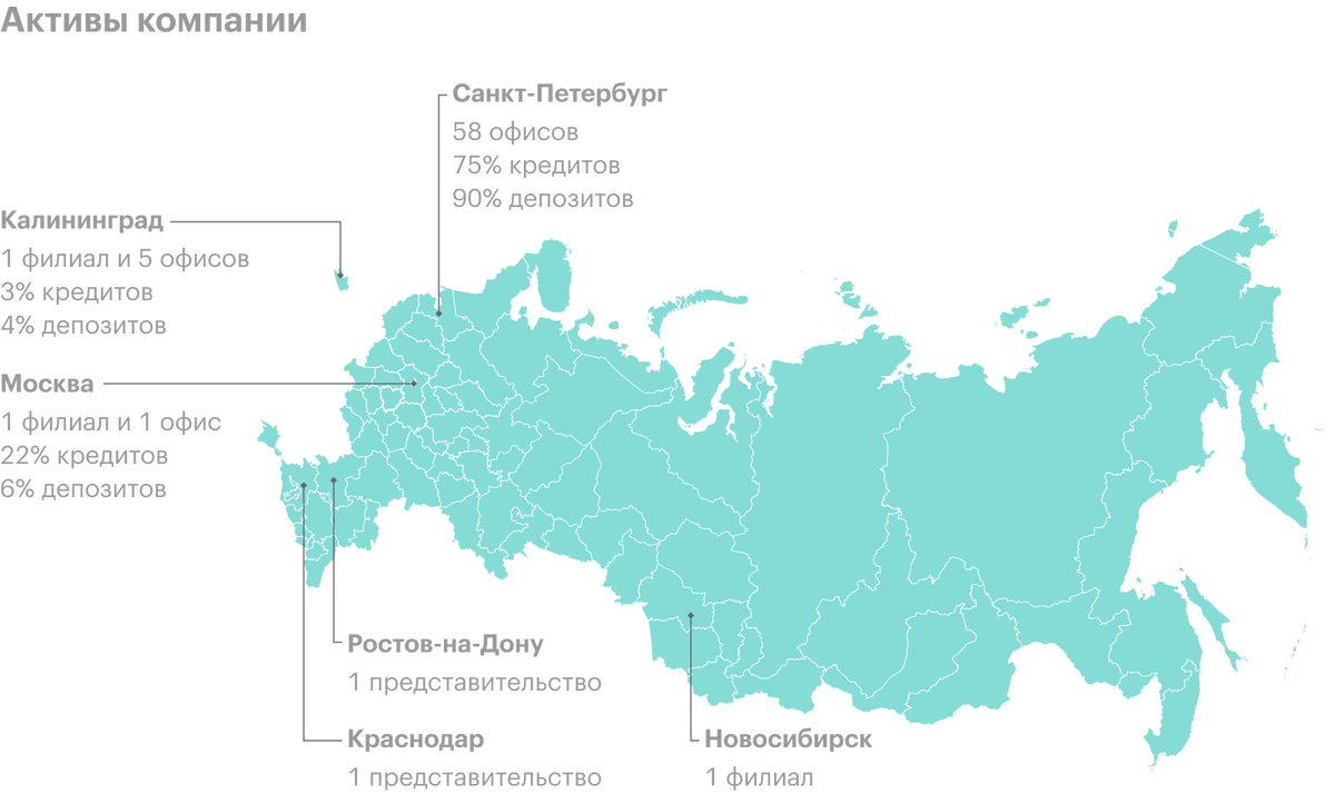Источник: годовой отчет банка «Санкт-Петербург», стр.3
