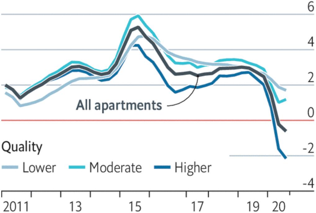 Изменение стоимости аренды в США по качеству жилья в многоквартирных домах год к году в процентах. Серый — низкая стоимость, бирюзовый — средняя, синий — высокая, черный — всевиды. Источник: The Economist