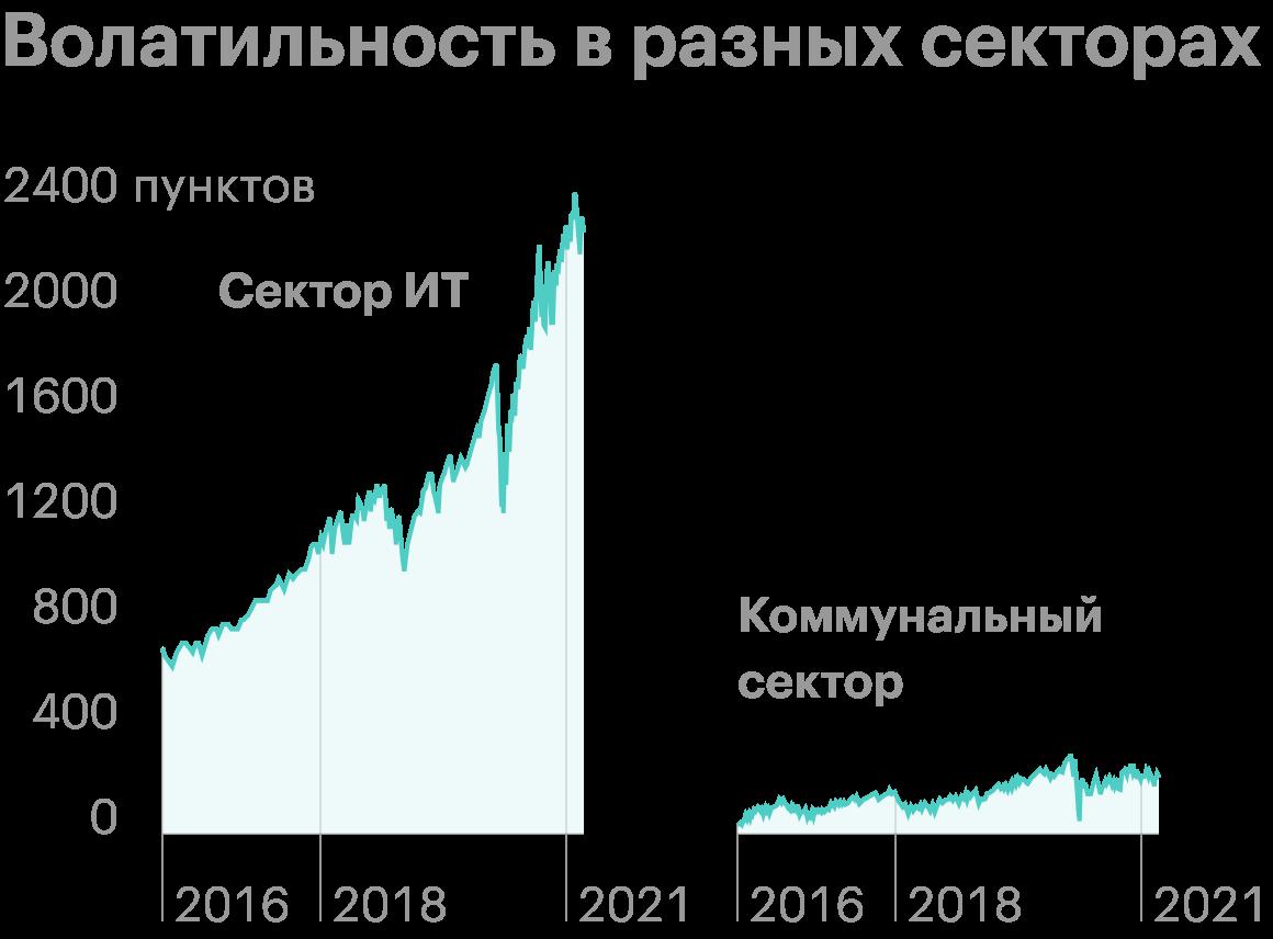 Волатильность секторовIT и Utilities с 2015по 2021годы заметно отличалась. Коммунальный сектор имеет гораздо более низкую волатильность. Источник: Yardeni