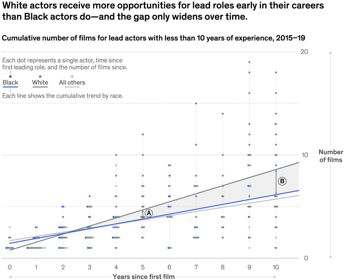 McKinsey в рассылке рассказывает об ужасах дискриминации в Голливуде