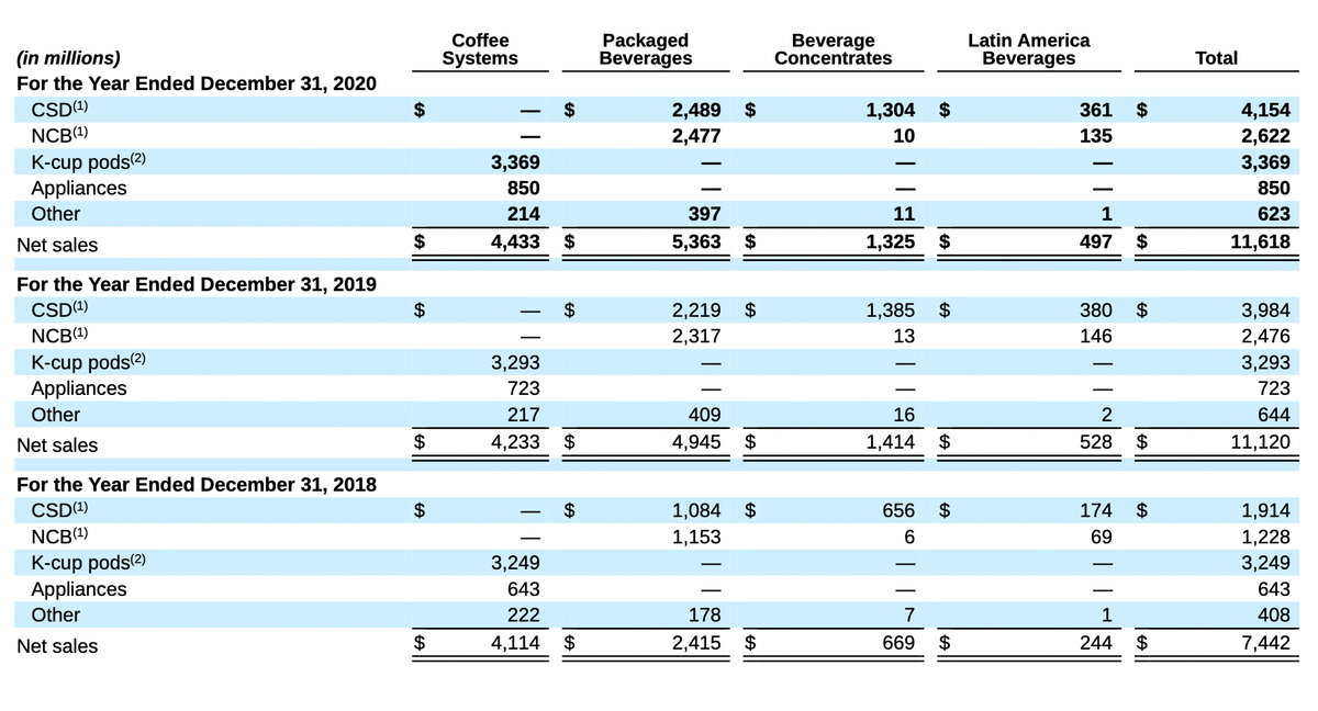 Выручка компании по годам. Источник: годовой отчет компании, стр.101(105)