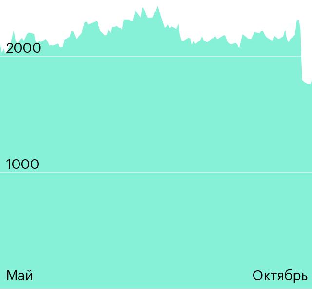 Цена акций Яндекса. Данные Тинькофф-инвестиций