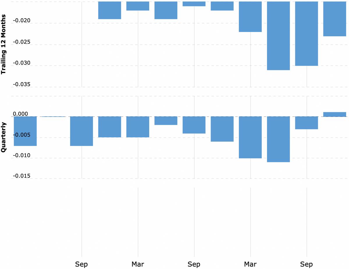 Прибыль компании: за 12 месяцев, поквартально в миллиардах долларов, рост или падение в процентах по сравнению с аналогичным кварталом годом ранее. Источник: Macrotrends