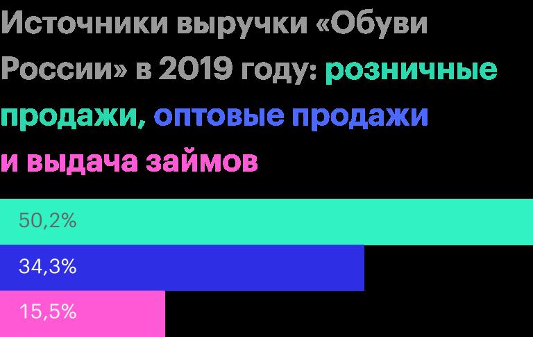 Источник: финансовая отчетность «ОбувиРоссии» по МСФО