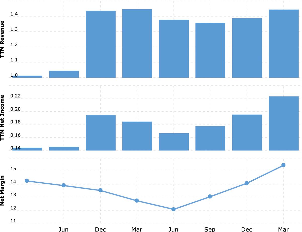 Выручка и прибыль за последние 12 месяцев в млрд долларов, итоговая маржа в процентах от выручки. Источник: Macrotrends
