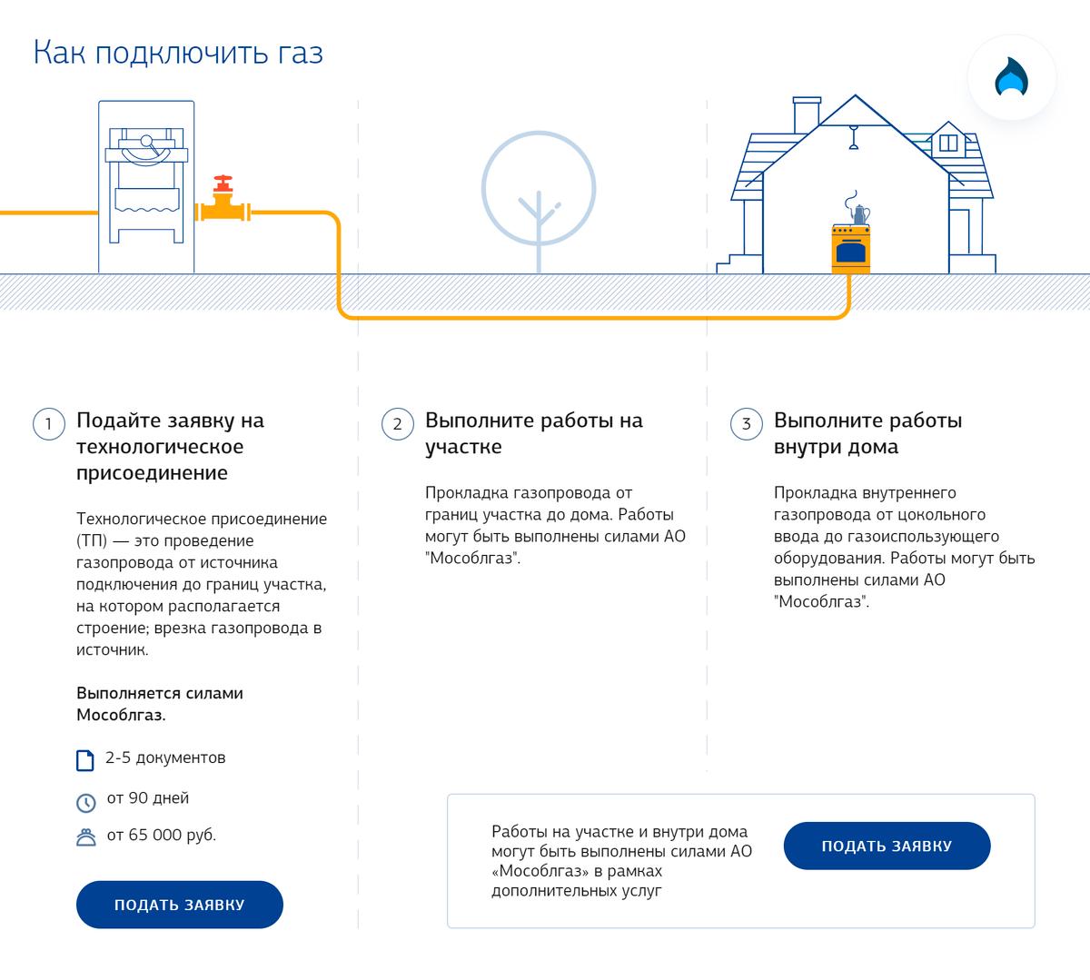 Схема этапов подключения. Источник: mosoblgaz.ru