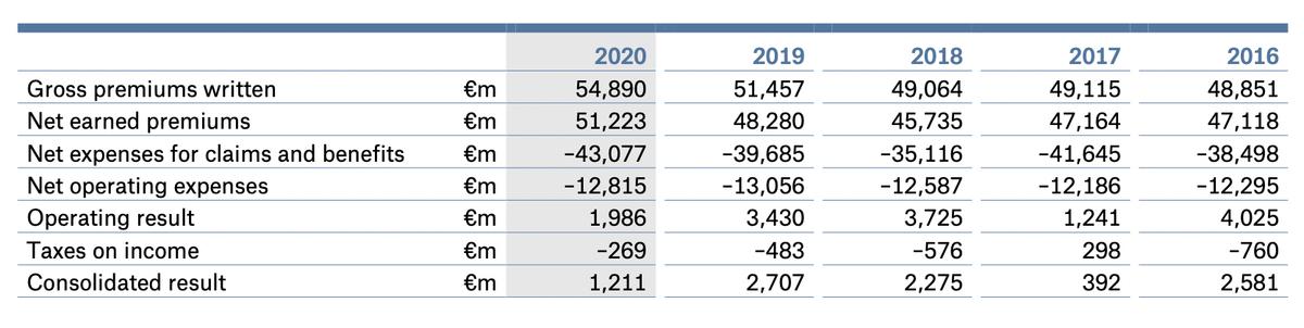 Показатели компании по годам в миллионах евро. Источник: годовой отчет компании, стр.0(2)