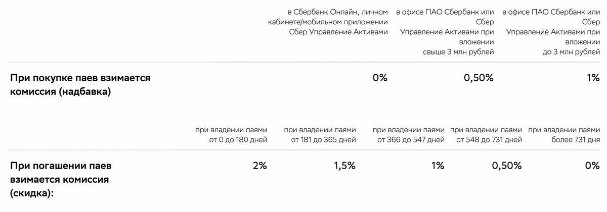 Такие надбавки и скидки могут быть припокупке и погашении паев фонда «Добрыня Никитич» от УК «Сбербанк управление активами»