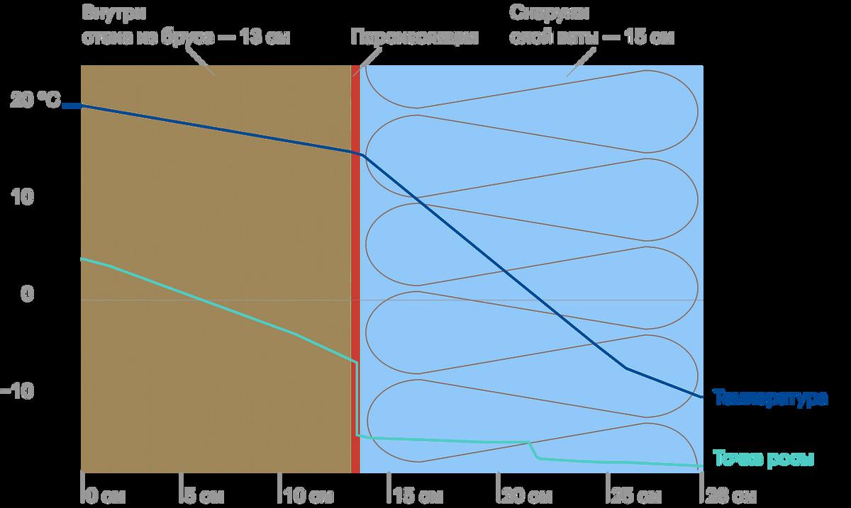 Синяя линия показывает, как падает температура внутри стены и утеплителя, постепенно переходя от комнатной к уличной. Голубая линия — точка росы. Конденсат образуется, где встречаются голубая и синяя линии: здесь это пересечение за пределами стены