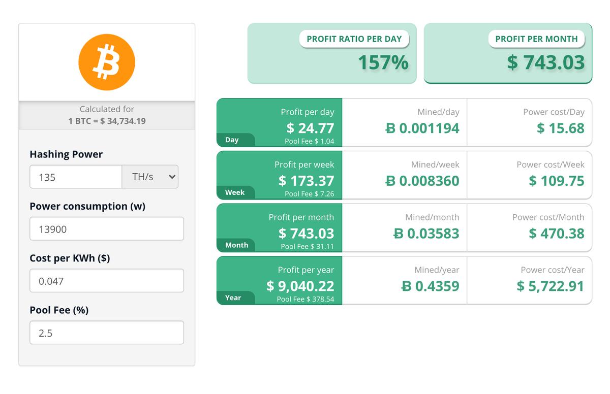 Предварительная прибыльность наших айсиков за год по текущему курсу согласно калькулятору на Cryptocompare.com. Но продавать биткоины по текущей цене мы не планируем