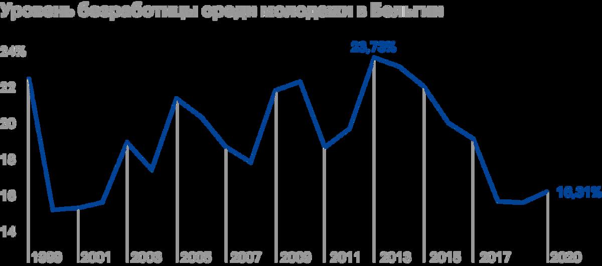 C 2013года безработных в Бельгии становилось все меньше. Все испортила пандемия. Источник: Statista