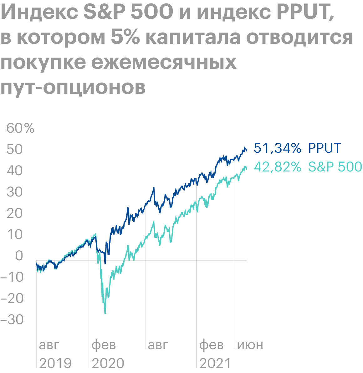 Во время мартовского обвала 2020года хеджирование позволило избежать сильной просадки по S&P;500. Также оно хорошо сработало еще в восьми медвежьих рынках с 1986 по 2016год. Однако хеджирование слишком дорого обходится в спокойные периоды, а это 93%времени. Поэтому дляпассивных стратегий оно не очень подходит и будет тормозить портфель во время роста рынка, как и если держать 63,5%портфеля в деньгах. Источник: Barchart