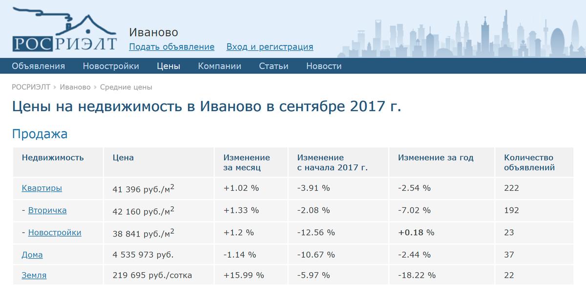 Когда мы только начинали подыскивать жилье, в 2017 году, метр стоил 42 тысячи, по данным Rosrealt