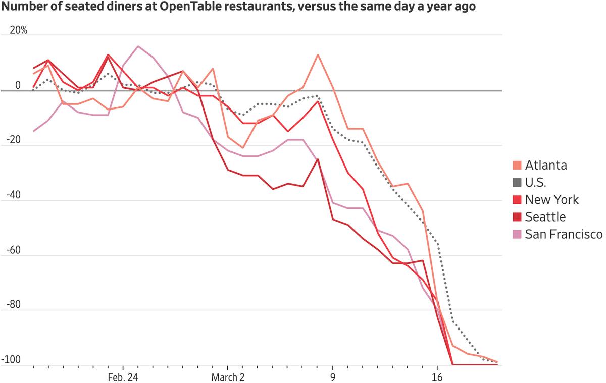 Количество зарезервированных столиков в ресторанах США, Атланты, Нью-Йорка, Сиэтла и Сан-Франциско в сервисе бронирования OpenTable в сравнении с показателями на ту же дату в прошлом году. Источник: TheWall Street Journal
