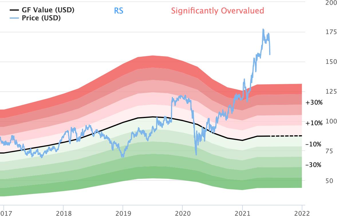 График GFValue сравнивает текущую цену акций со справедливой ценой, которую определяют аналитики сайта. Источник: gurufocus.com