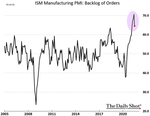 Индекс менеджеров по закупкам в сфере производства от ISM: неисполненные заказы. Чем выше — тем больше неисполненных заказов
