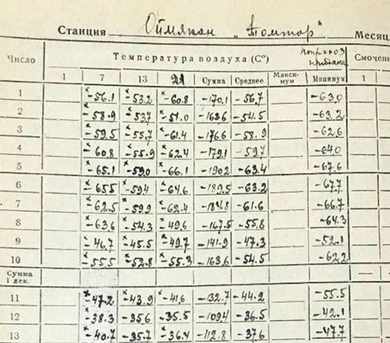 В старых журналах метеорологов станция называется Оймякон «Томтор». Источник: Ykt.ru