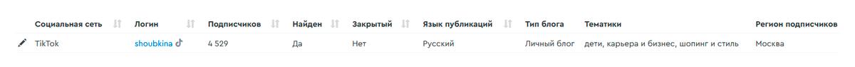 Это мой профайл в сервисе. Число подписчиков, язык публикаций и тип аккаунта сервис анализирует и отображает сам. А тематики указала я