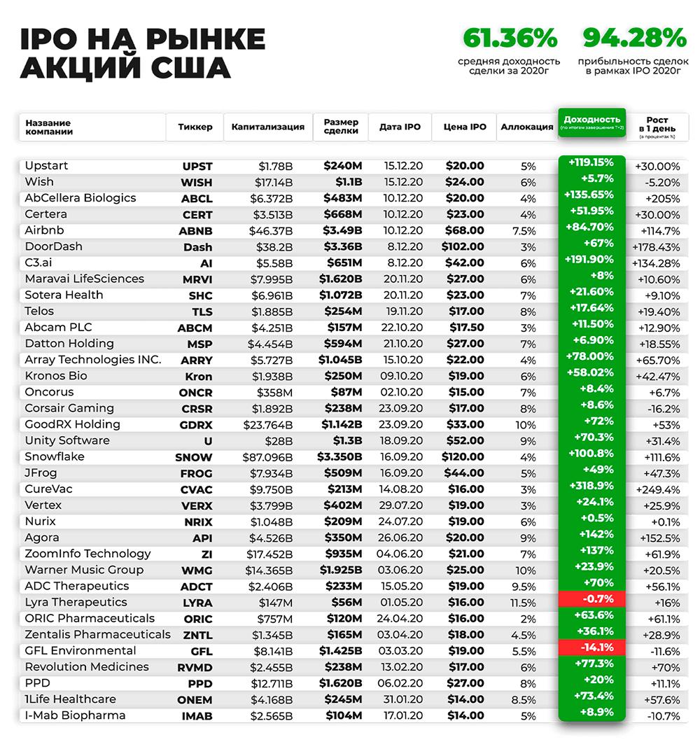 По заявлению клуба, прибыльность сделок по IPO составила в 2020году более94%. Насколько я понял, эти числа относятся к инвесторам, которые состоят в клубе и вкладывают деньги через хедж-фонд «ГС-инвест». Но документальных подтверждений этим результатам я не нашел