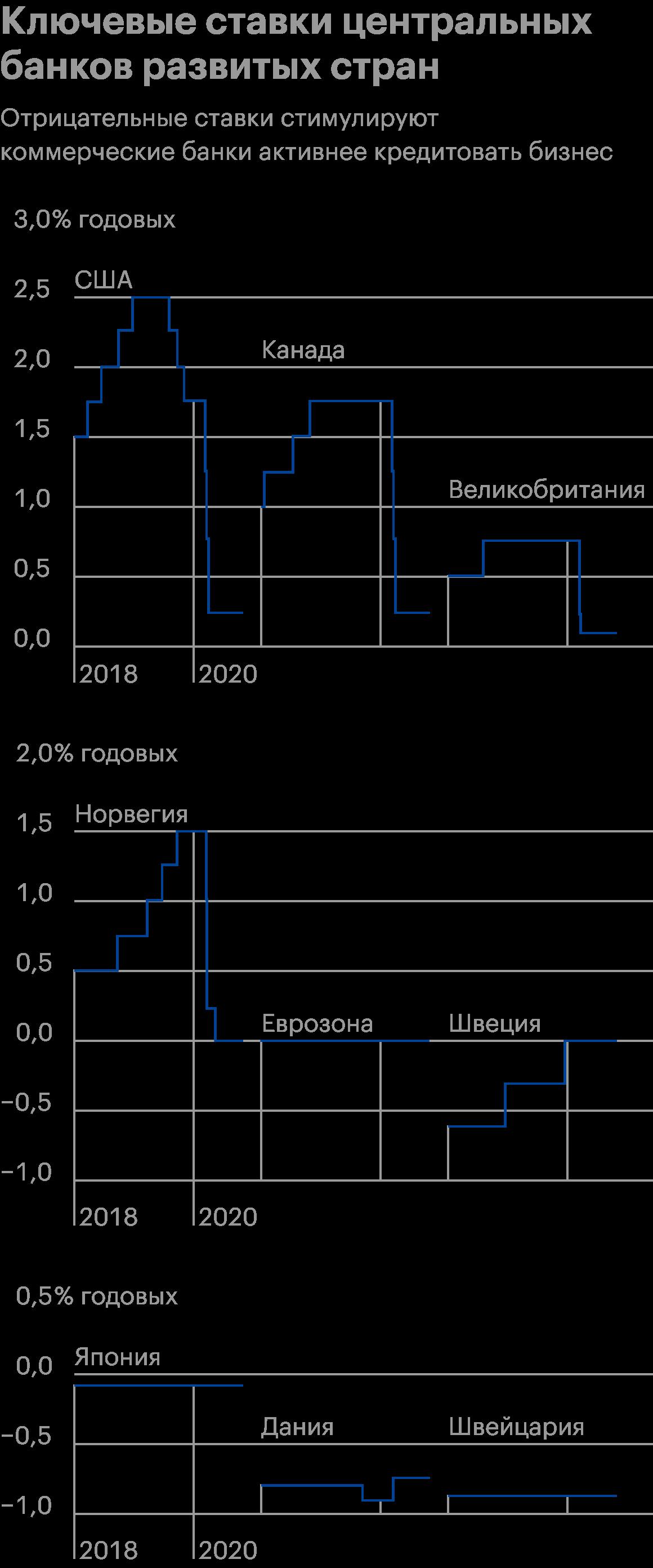 Изменение ключевых ставок развитых стран в период пандемии коронавируса