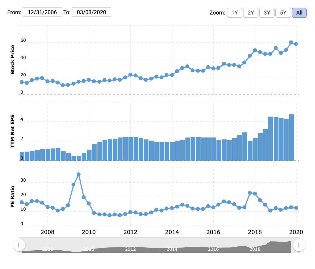 Цена акции в долларах, прибыль на акцию в долларах, P / E. Источник: Macrotrends