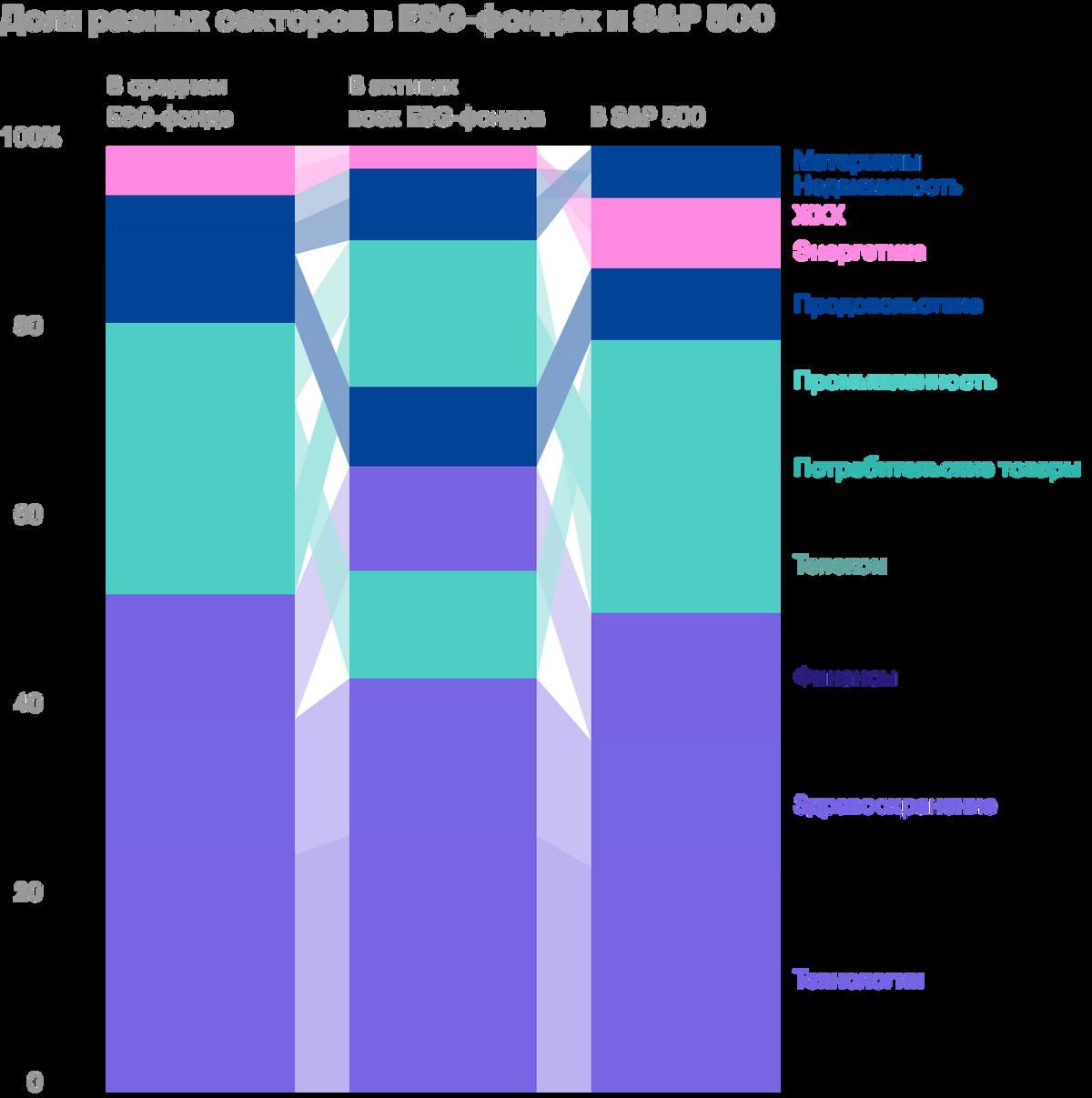 Разница между S&P;500, который охватывает рынок целиком, и ESG-фондами невелика. Источник: Wall Street Journal