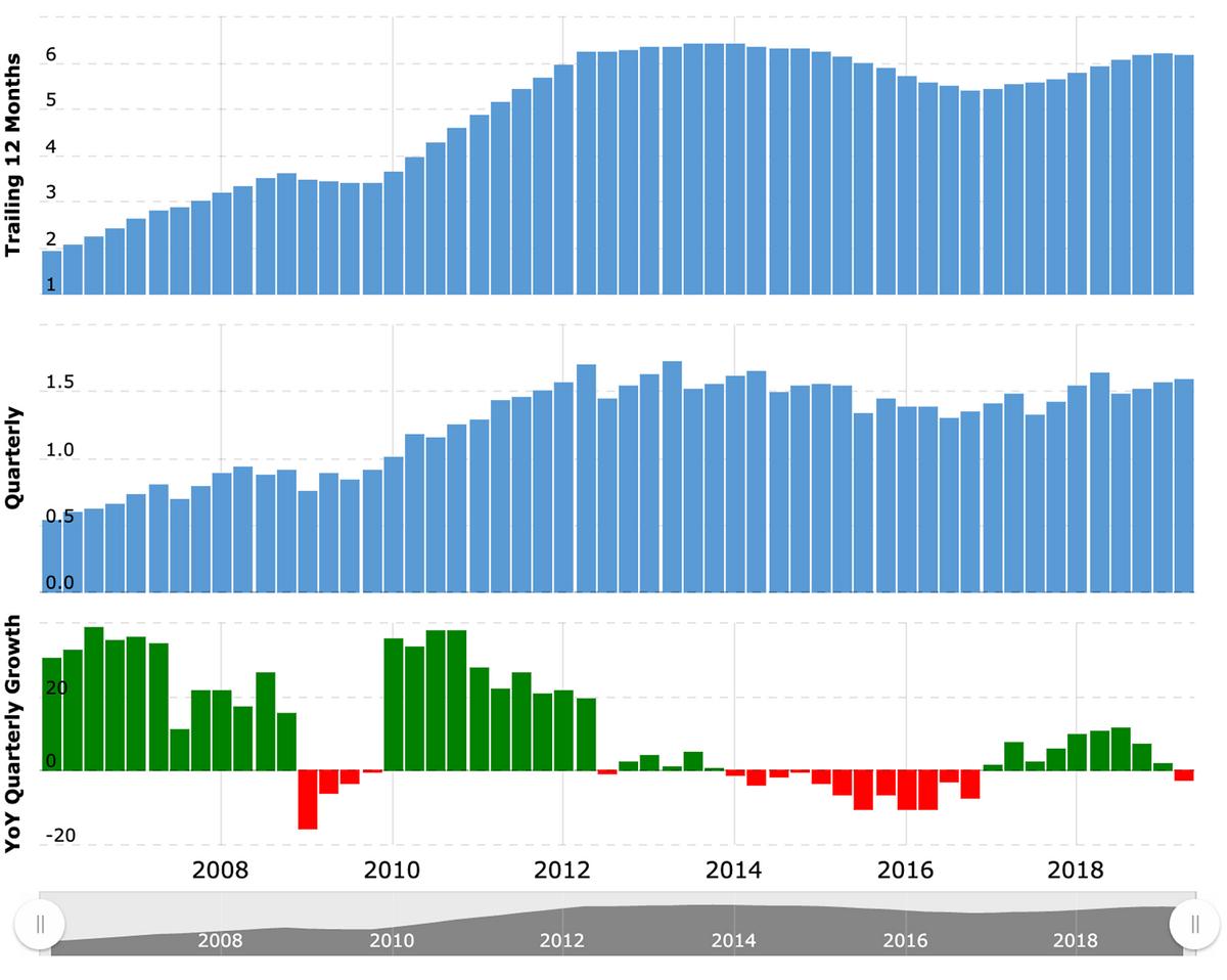 Показатели выручки компании. Сверху — рост в сравнении с показателями предыдущего года, посередине — квартальный рост, снизу — квартальный рост / убыток в процентах. Источник: MacroTrends