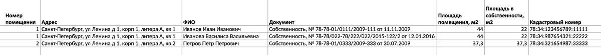 Формат, к которому нужно привести таблицу реестра собственников перед загрузкой в сервис