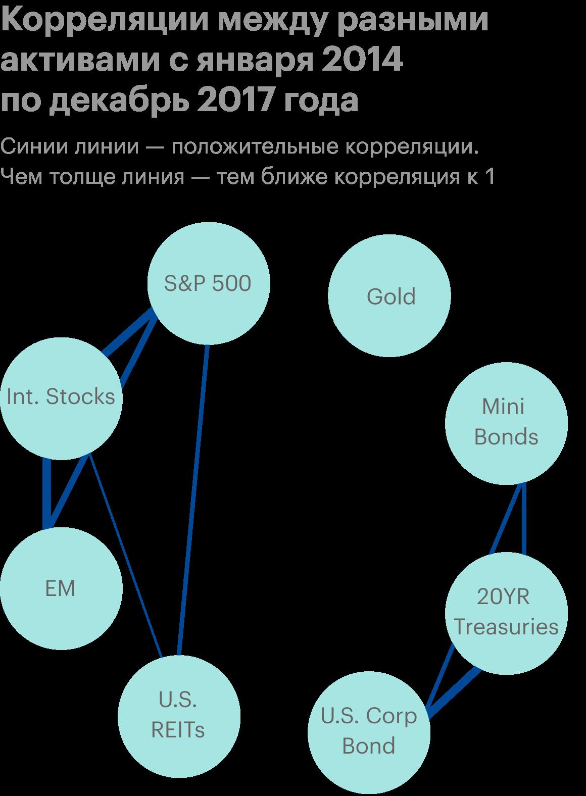 У высокорисковых и низкорисковых активов, а также золота нет явных связей — их корреляция в пределах значений от −0,5 до 0,5. На диаграмме такие связи не указаны. Корреляции выше 0,5 показаны линиями: чем толще линия, тем сильнее связь