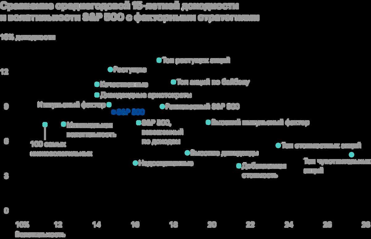 Некоторые из факторов нацелены на низкую волатильность, поэтому априори предлагают худшую доходность, но и меньший риск. Какие-то из факторов, например Value, проигрывают бенчмарку на горизонте 15 лет, но обгоняют его на более длинном отрезке. Источник: S&P; Global