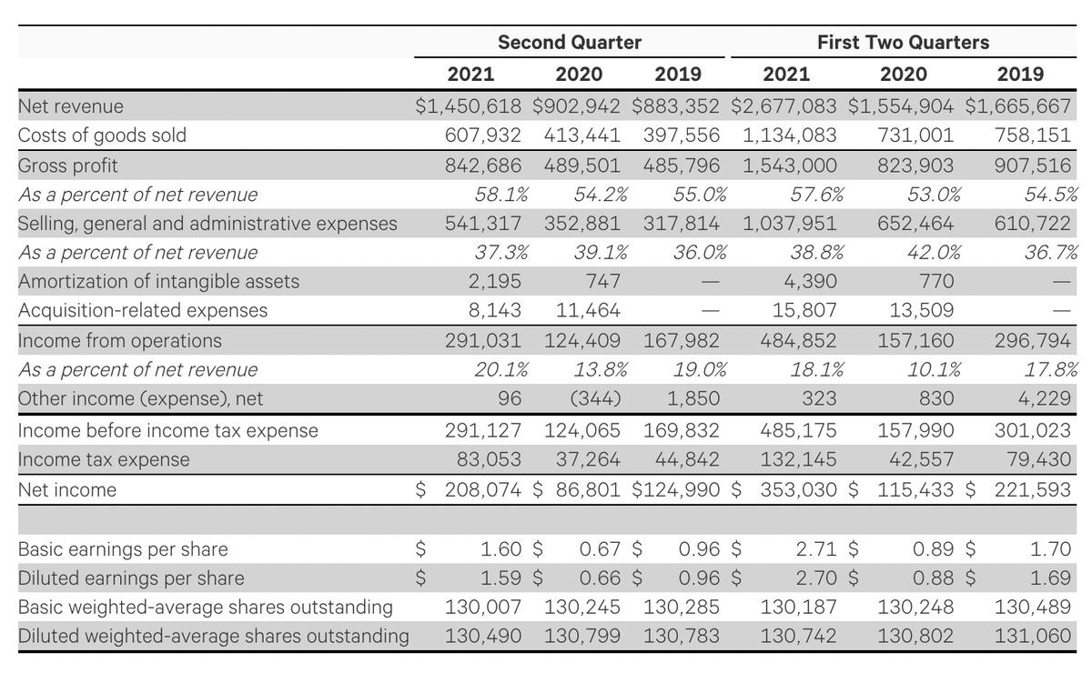 Финансовые результаты Lululemon. Источник: Lululemon