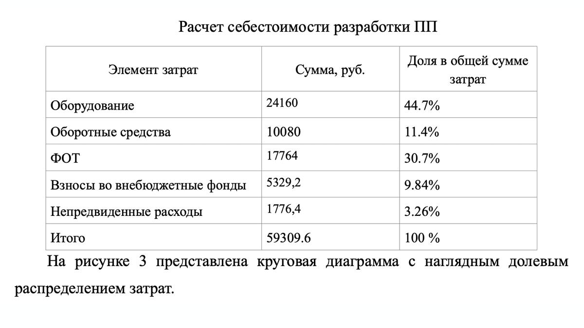 По моим расчетам, мой проект стоил 59 309<span class=ruble>Р</span>